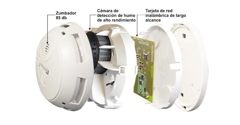 Smockeo-Componentes-internos-1